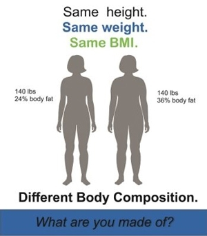weight loss vs fat loss - Body Composition