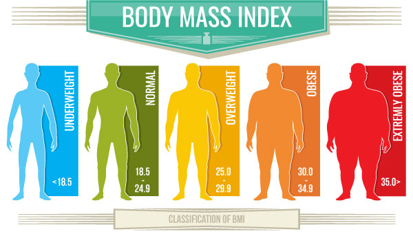 weight loss vs fat loss - BMI